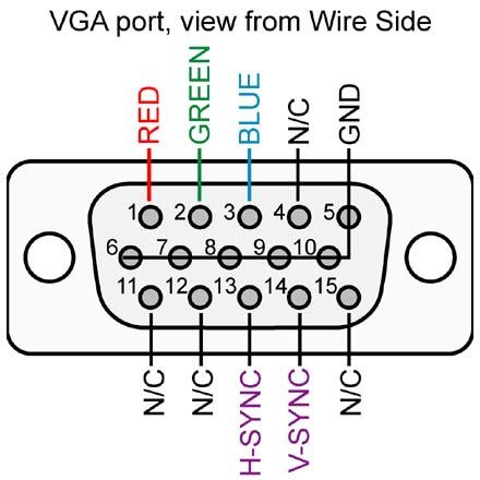 Cong VGA